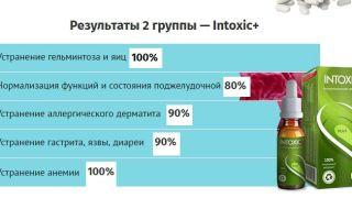 Лекарства для избавления от паразитов