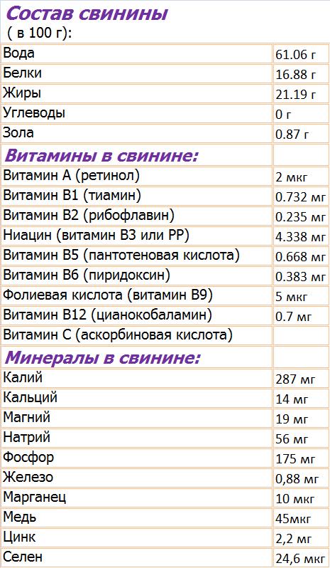 Таблица питательности свинины